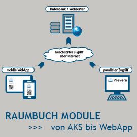 Raumbuch Software Module - von AKS bis Webapp